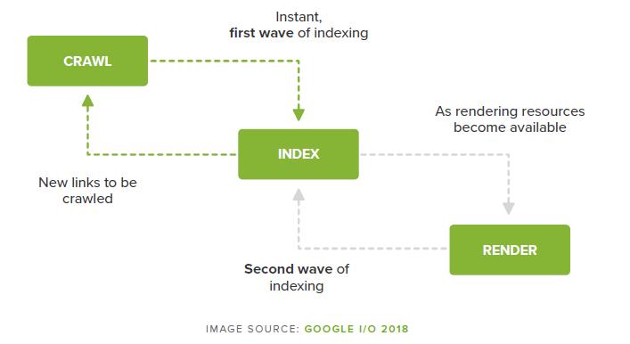 Indexación Javascript
